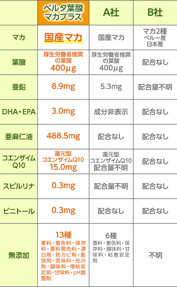 各栄養素の含有量